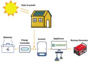 How does Off Grid Solar work